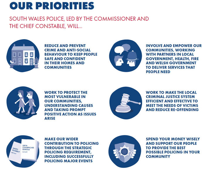 Graphic showing the 6 priorities for South Wales